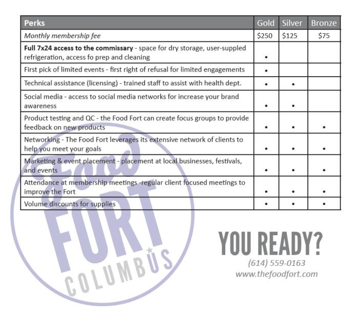 Food Fort Programs 2012